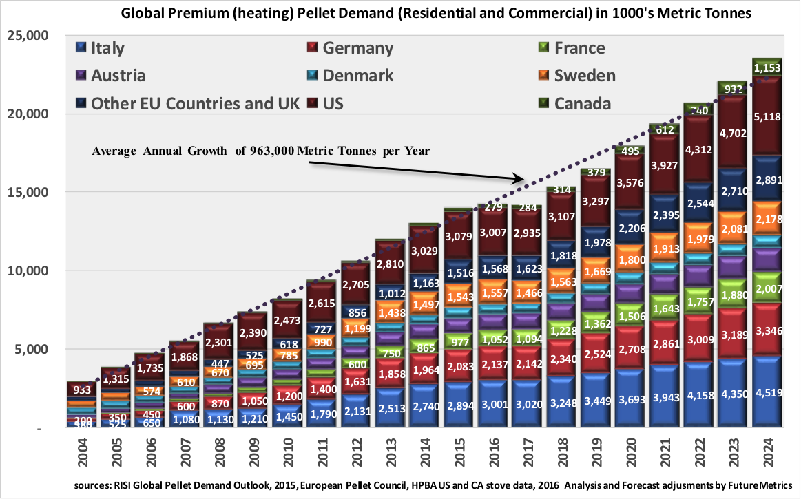 Global-heating-pellet-demand.png