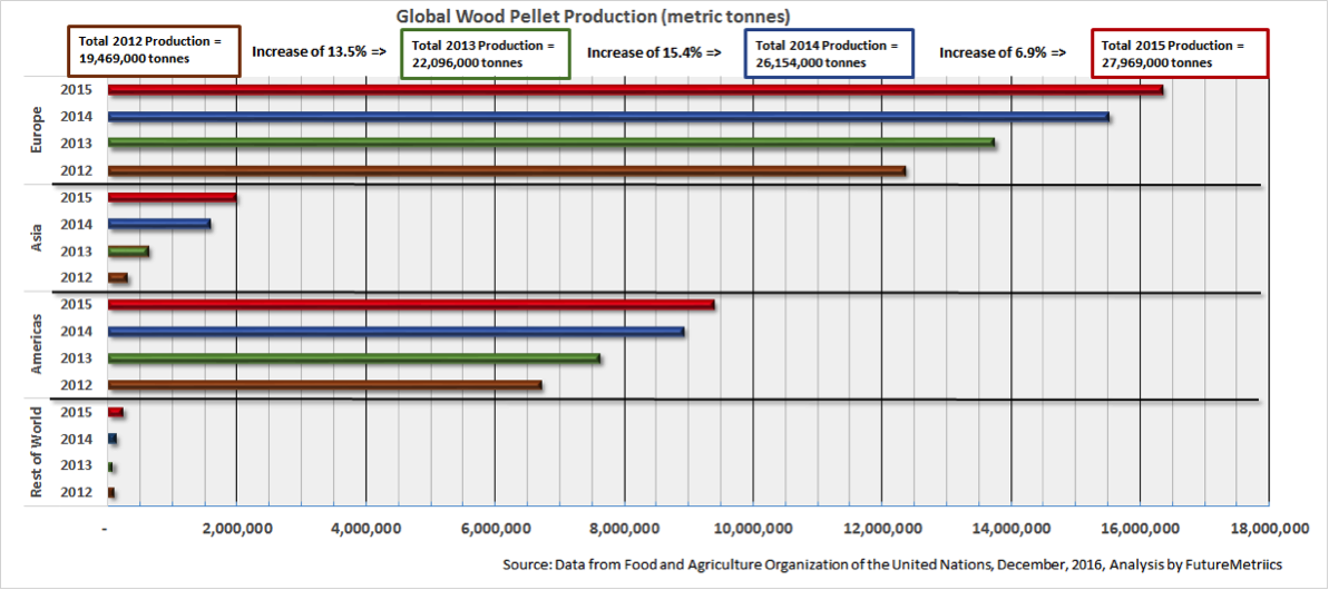 Global-wood-pellet-production.png