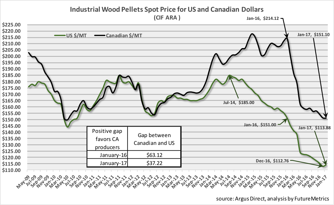 Industrial-wood-pellet-spot-price.png