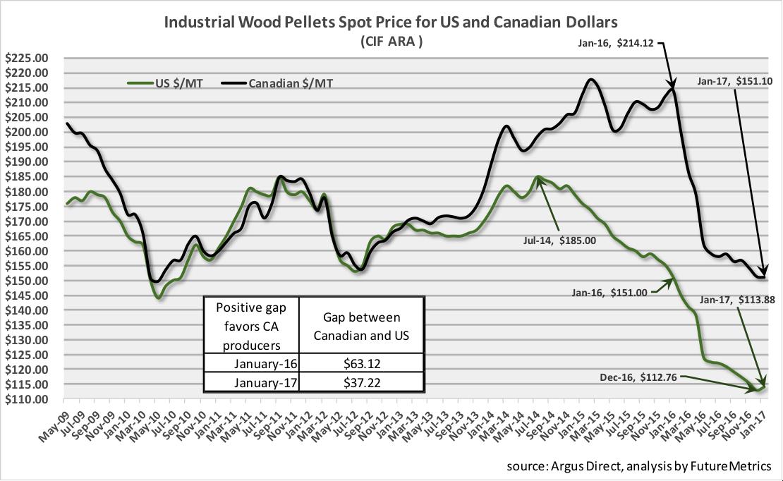 Industrial-wood-pellet-spot-price.png