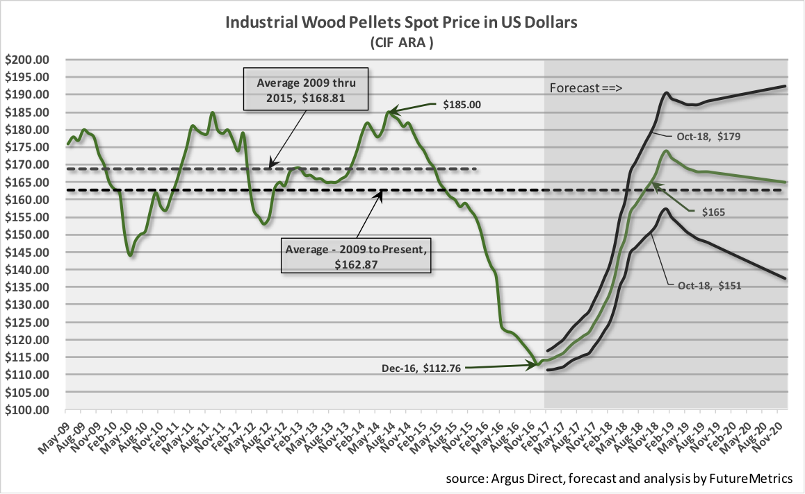 Industrial-wood-pellet-spot_price.png