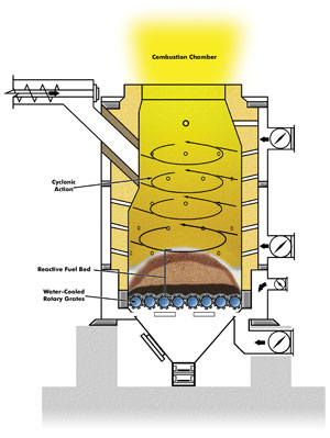 Boilers Boiled Down Canadian Biomass