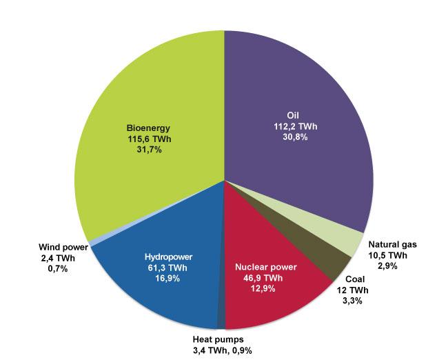 more bioenergy than oil in sweden