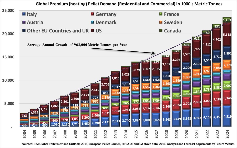 Global Pellet Market Outlook In 2017 Canadian Biomass