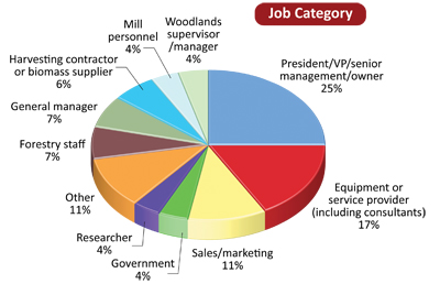 occupation categories for surveys survey says canadian biomass 1079