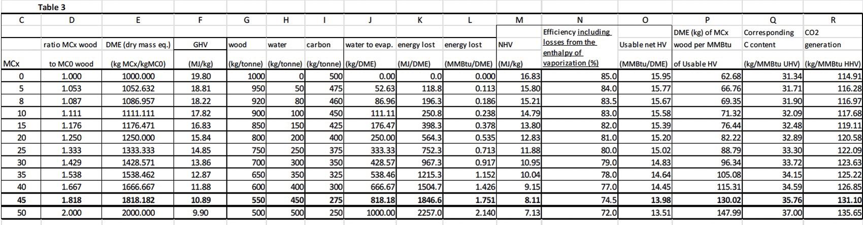 Wood Vs Coal Btu ~ Bioenergy battle wood versus coal canadian biomass