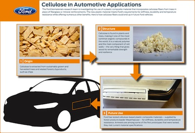 cellulose_in_autos_570