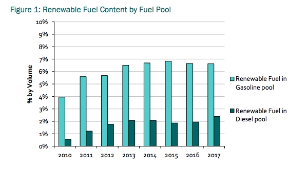 New Report Highlights Biofuel Use, Costs And GHG