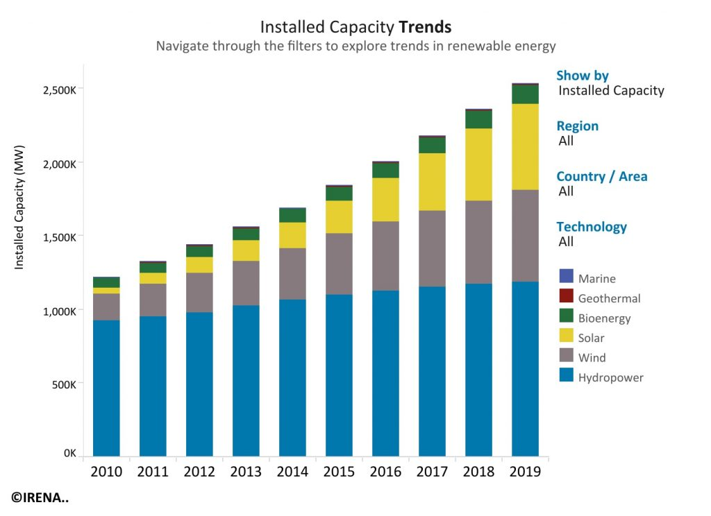 Renewable energy made up three quarters of new capacity in 2019 - Canadian  Biomass Magazine